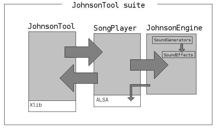 JohnsonTool